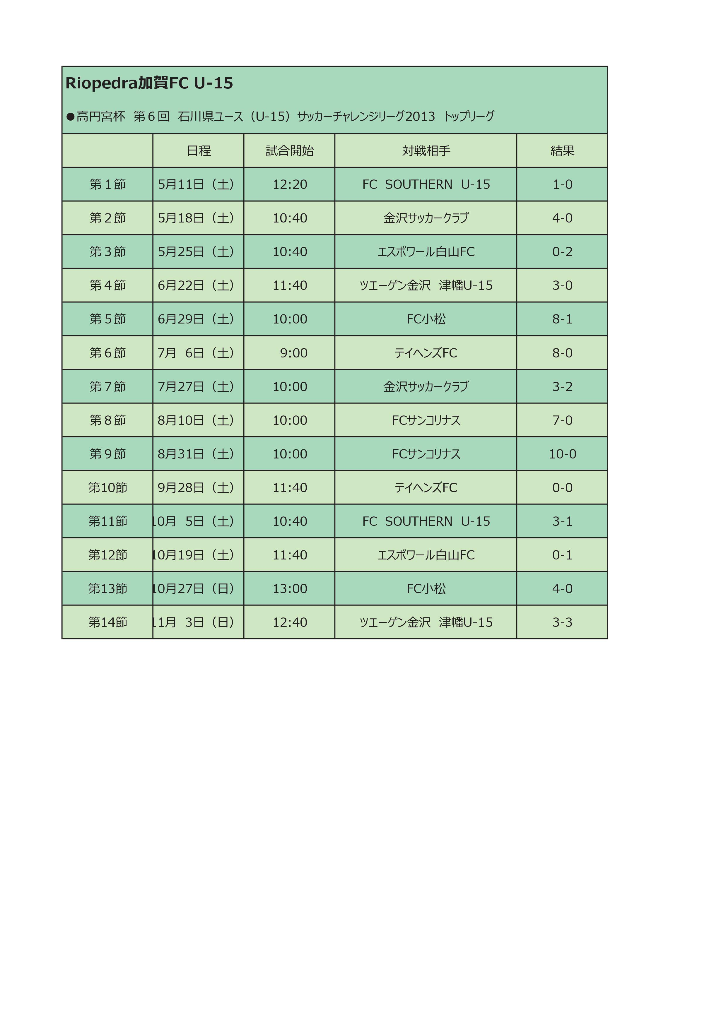 2013U-15リーグ結果