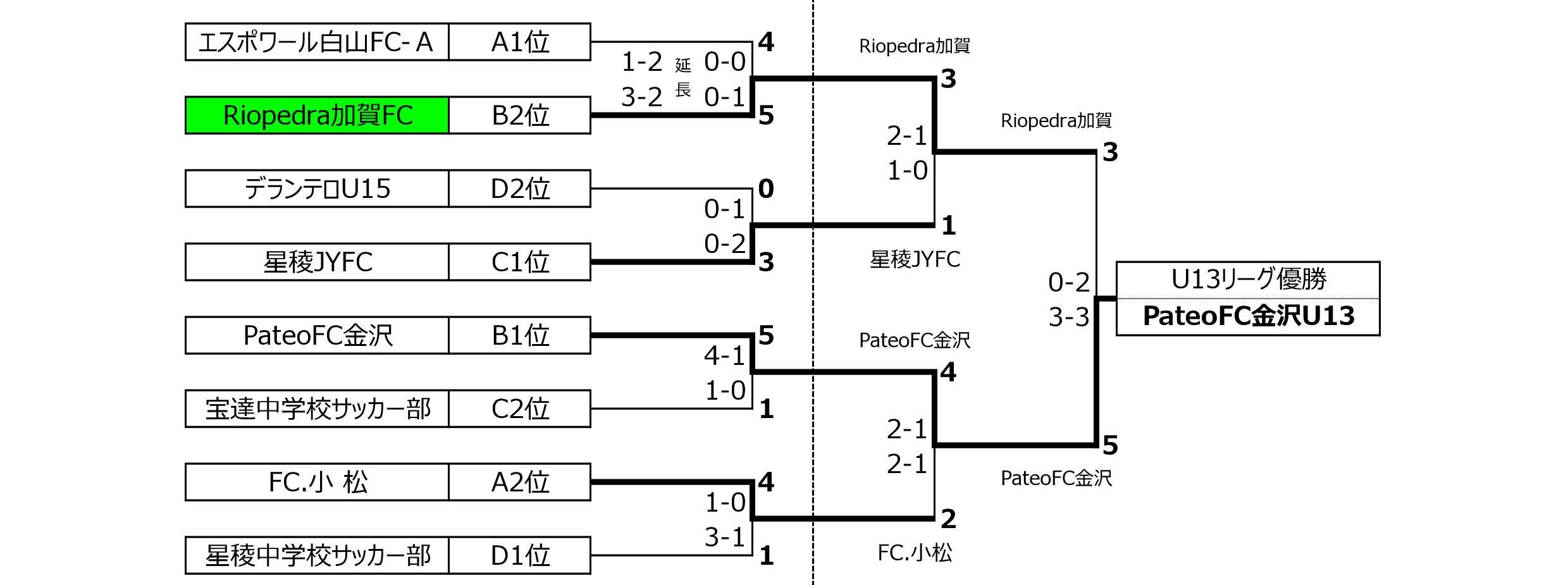 U13プレーオフ最終結果20181021